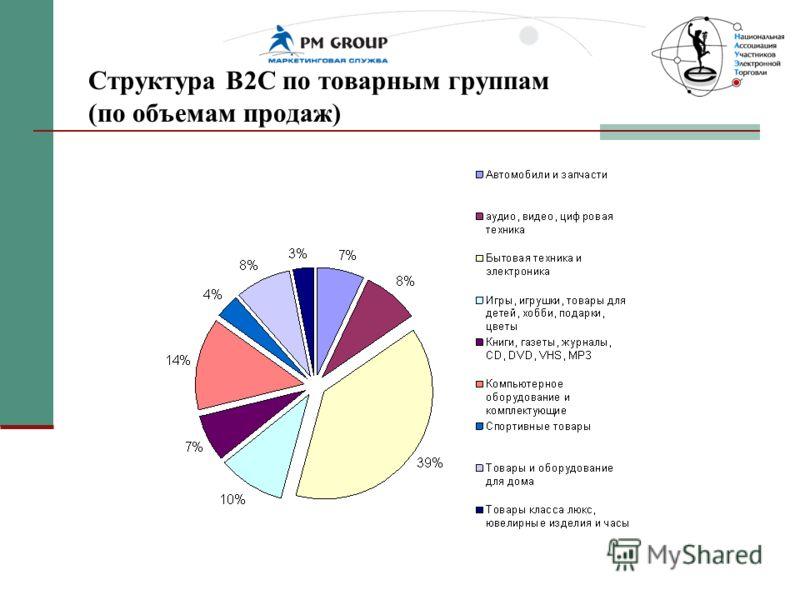 Структура В2С по товарным группам (по объемам продаж)