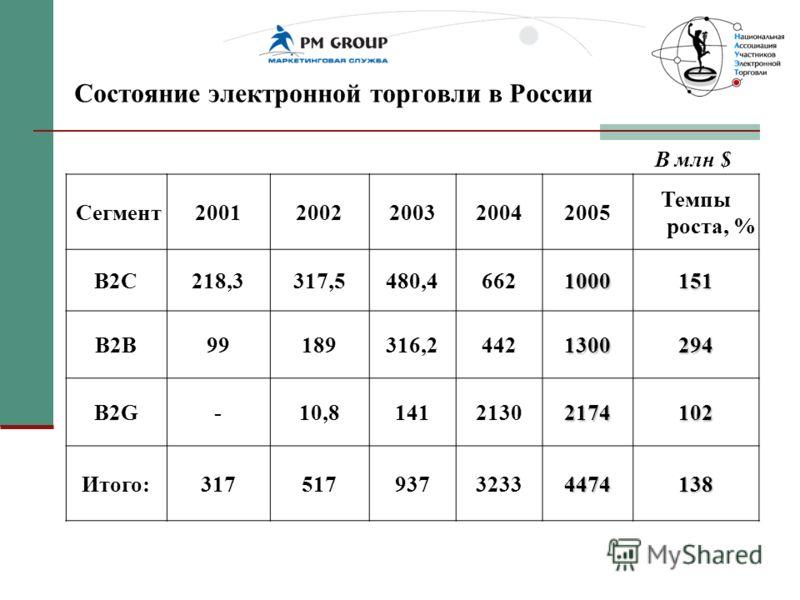 Состояние электронной торговли в России Cегмент20012002200320042005 Темпы роста, % B2C218,3317,5480,46621000151 B2B99189316,24421300294 B2G-10,81412130 2174 102 Итого:3175179373233 4474 138 В млн $