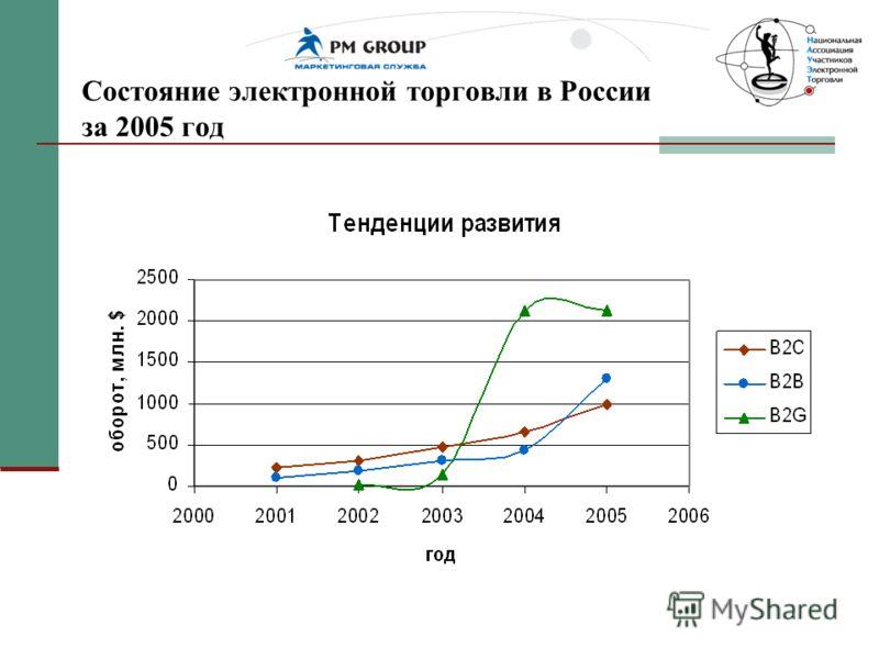 Состояние электронной торговли в России за 2005 год
