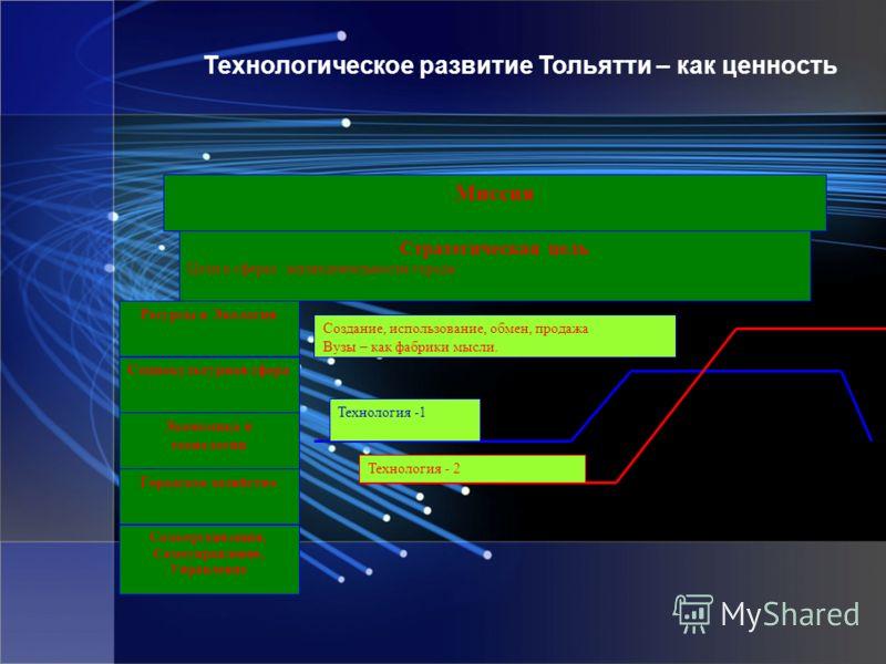 Технологическое развитие Тольятти – как ценность Миссия Стратегическая цель Цели в сферах жизнедеятельности города: Ресурсы и Экология Социокультурная сфера Экономика и технологии Городское хозяйство Самоорганизация, Самоуправление, Управление Технол