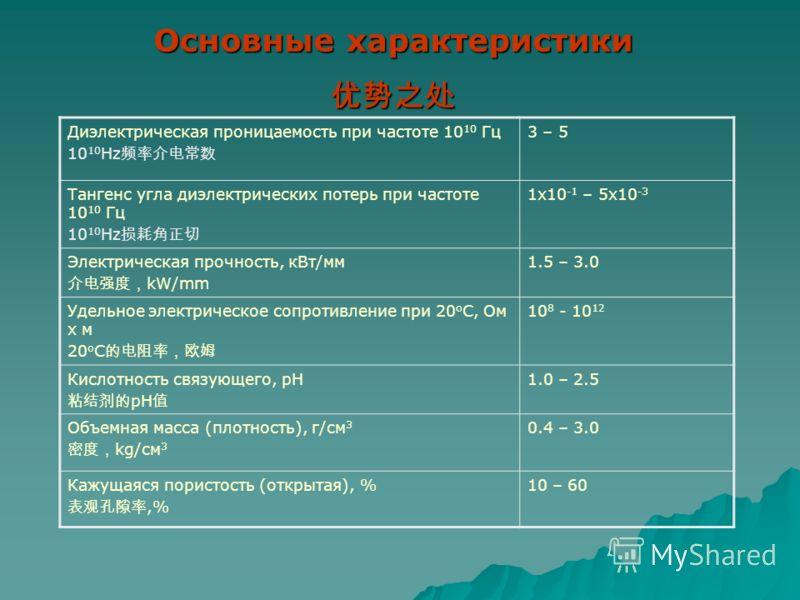 Рабочая температура до 1700 0 C 1700 0 C Температура отверждения материалов 10-300 0 C Коэффициент линейного термического расширения 1х10 -6 - 9х10 -6 K -1 Теплопроводность Теплопроводность 0.2-1.0 Vt/m·K Прочность при сжатии до 150 MPa Прочность при