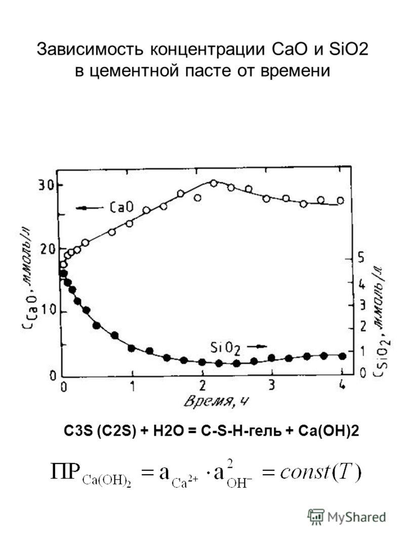 Зависимость концентрации CaO и SiO2 в цементной пасте от времени С3S (C2S) + H2O = C-S-H-гель + Ca(OH)2