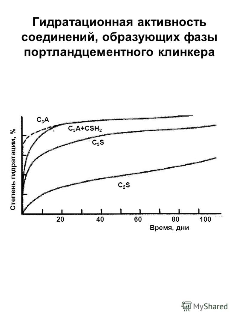 Гидратационная активность соединений, образующих фазы портландцементного клинкера C 3 A C 3 A+CSH 2 C 3 S C 2 S 20 40 60 80 100 Время, дни Степень гидратации, %