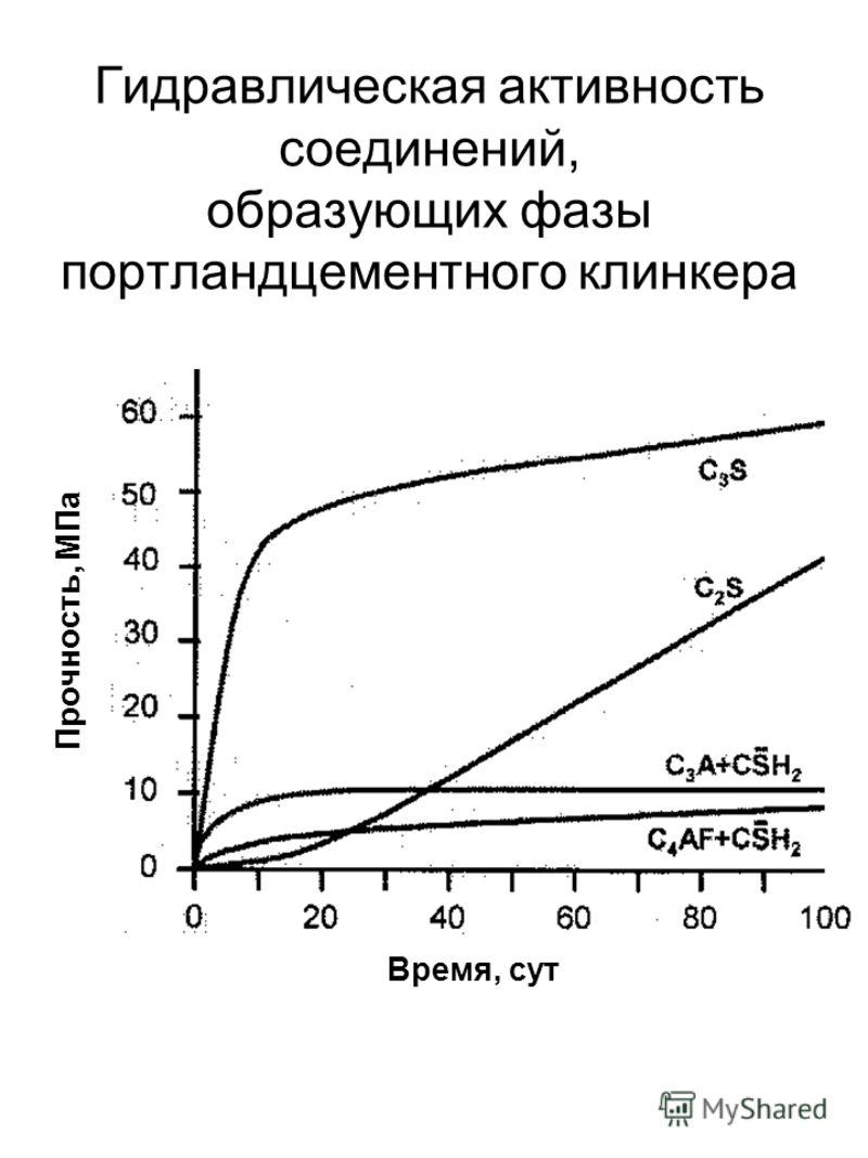Гидравлическая активность соединений, образующих фазы портландцементного клинкера Прочность, МПа Время, сут