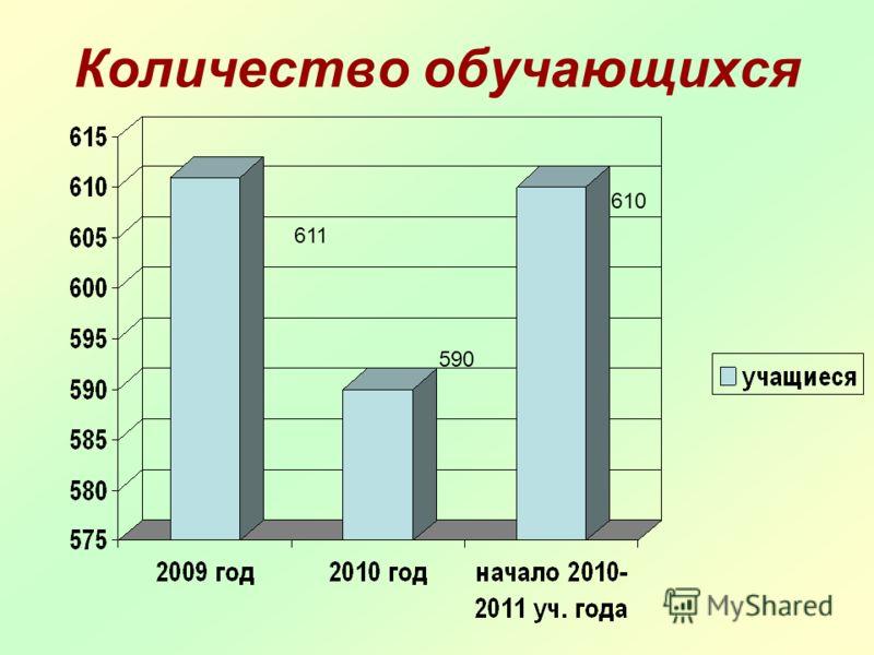 Количество обучающихся 611 590 610