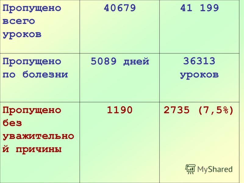 Пропущено всего уроков 4067941 199 Пропущено по болезни 5089 дней36313 уроков Пропущено без уважительно й причины 11902735 (7,5%)