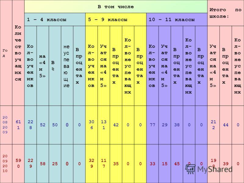 ГодГод Ко ли че ст во уч ащ их ся В том числе Итого по школе: 1 – 4 классы5 – 9 классы10 – 11 классы Ко л- во уч ен ик ов на «4 и 5» В%В% не ус пе ва ю щ ие В пр оц ен та х Ко л- во уч ен ик ов Уч ат ся на «4 и 5» В пр оц ен та х Ко л- во не ус пе ва