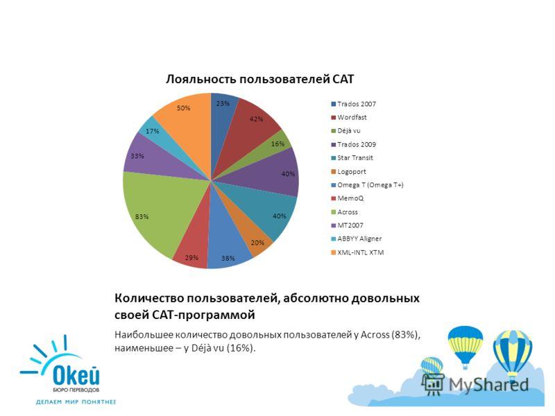 Количество пользователей, абсолютно довольных своей CAT-программой Наибольшее количество довольных пользователей у Across (83%), наименьшее – у Déjà vu (16%).