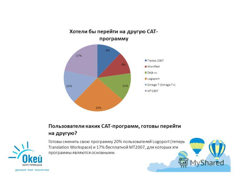 Пользователи каких CAT-программ, готовы перейти на другую? Готовы сменить свою программу 20% пользователей Logoport (теперь Translation Workspace) и 17% бесплатной MT2007, для которых эти программы являются основными.