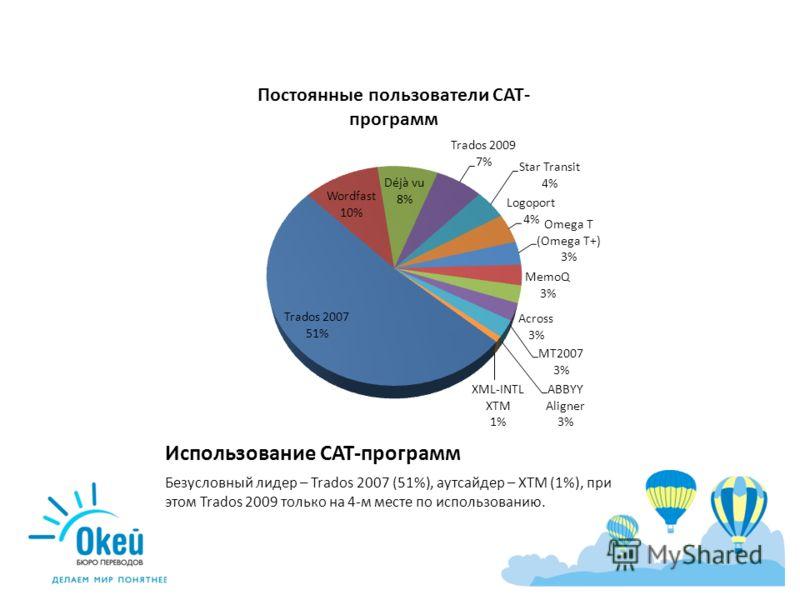 Использование CAT-программ Безусловный лидер – Trados 2007 (51%), аутсайдер – XTM (1%), при этом Trados 2009 только на 4-м месте по использованию.