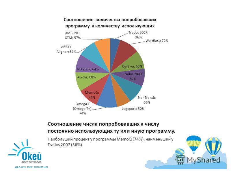 Соотношение числа попробовавших к числу постоянно использующих ту или иную программу. Наибольший процент у программы MemoQ (74%), наименьший у Trados 2007 (36%).