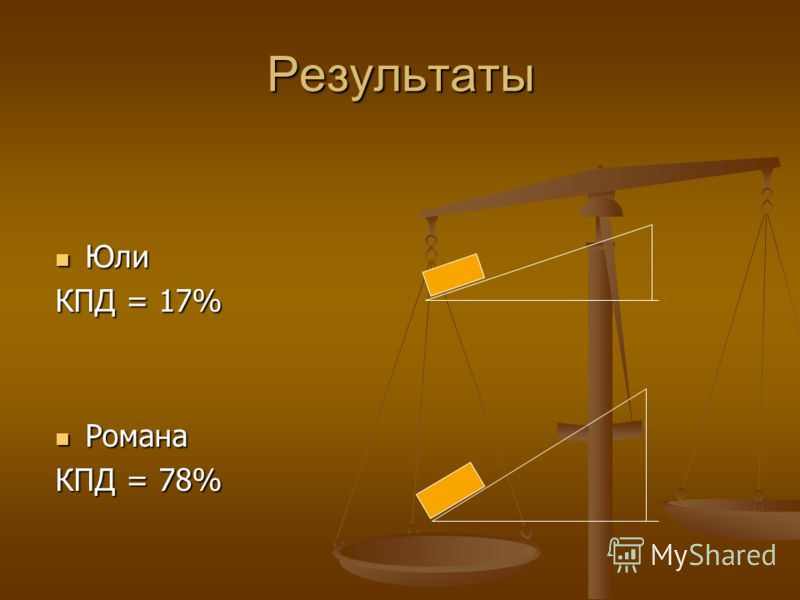 Результаты Юли Юли КПД = 17% Романа Романа КПД = 78%