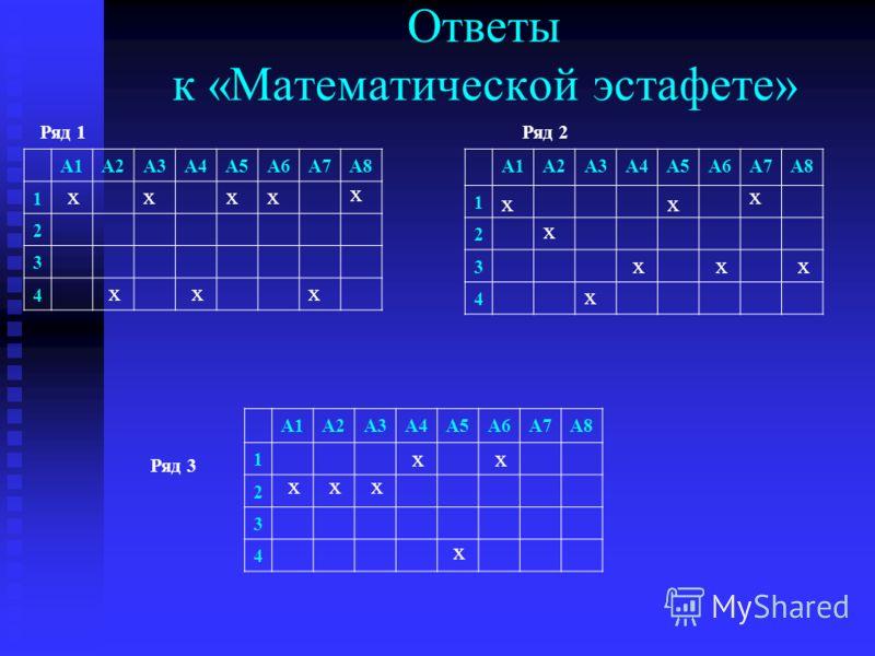 3-й ряд А1. 2a-4 А2. 16a 2 +8a+1 А3. 4x 2 y-8xy-16xy 2 А4. 2(a 3 +3bc)+a(3b+4c) А5. b-c-a(c-b) А6. x 2 -3x-5x+15 «Математическая эстафета» Разложить на множители 1-й ряд А1. a 2 b 3 -a 3 b 4. А2. 2a+2b+a 2 +ab А3. 6а-3 А4. аb-ac+7c-7b А5. 12x 2 y-6xy