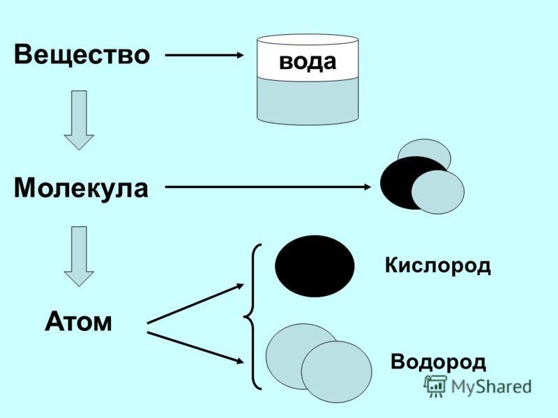 Вещество Молекула Атом вода Кислород Водород