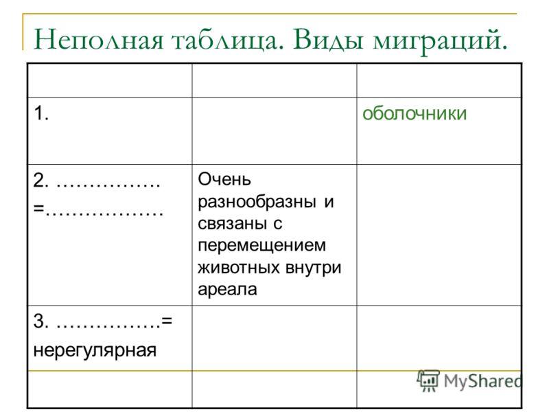 Неполная таблица. Виды миграций. 1.оболочники 2. ……………. =……………… Очень разнообразны и связаны с перемещением животных внутри ареала 3. …………….= нерегулярная