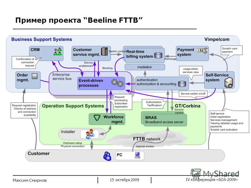 IV конференция «SOA-2009» Пример проекта Beeline FTTB 15 октября 2009 Максим Смирнов