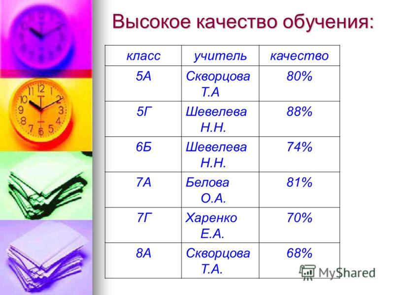 Высокое качество обучения: классучителькачество 5АСкворцова Т.А 80% 5ГШевелева Н.Н. 88% 6БШевелева Н.Н. 74% 7АБелова О.А. 81% 7ГХаренко Е.А. 70% 8АСкворцова Т.А. 68%