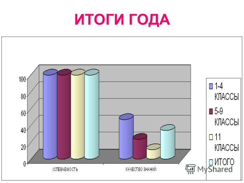 ИТОГИ ГОДА КлассКоличество учащихся в классе УспеваютУспеваемостьУспевают на «4» и «5» Качество знаний На второй год 1-4 262 100%12346,9%- 5-9257 100%6123,7%- 1026 100%311,5%- Итого по школе 545 545 100% 187 34,3% -