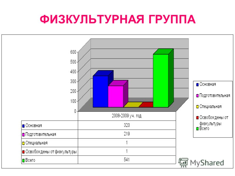 Данные по группам здоровья