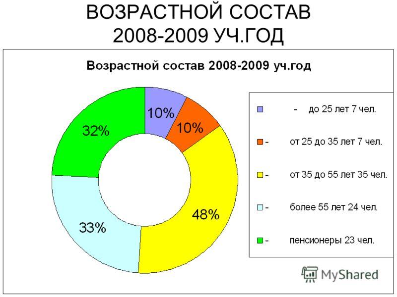 ПЕДАГОГИЧЕСКИЙ СТАЖ 2008-2009 УЧ.ГОД