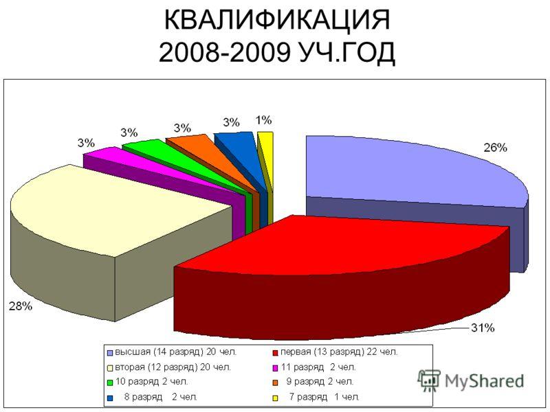 ВОЗРАСТНОЙ СОСТАВ 2008-2009 УЧ.ГОД