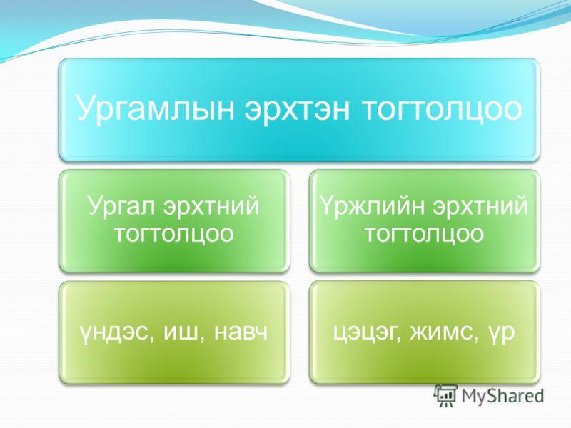 Зорилт Ургамлын эрхтэн, эрхтний тогтолцоо, тэдгээрийн бүтэц, онцлог, үүрэг, үйл ажиллагааны тухай мэдлэг чадвар эзэмших