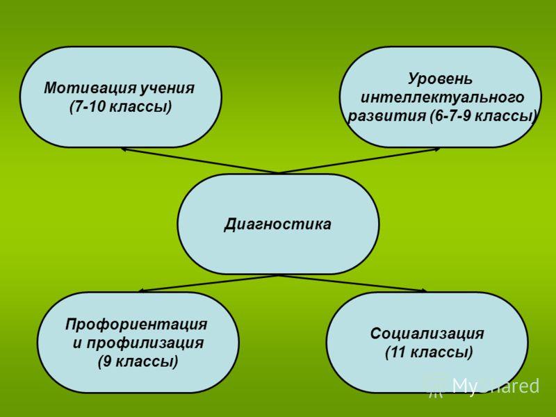 Диагностика Мотивация учения (7-10 классы) Уровень интеллектуального развития (6-7-9 классы) Профориентация и профилизация (9 классы) Социализация (11 классы)