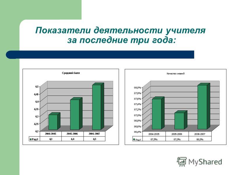 Показатели деятельности учителя за последние три года: