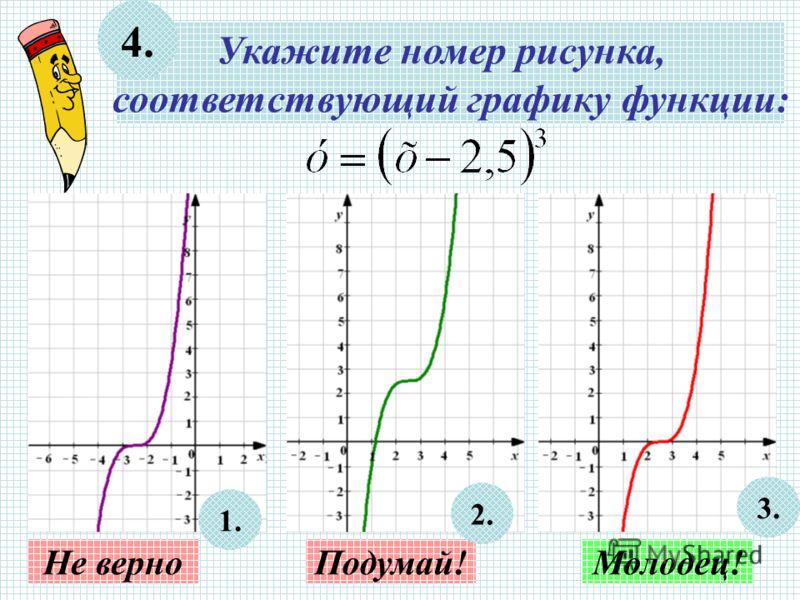 Укажите номер рисунка, соответствующий графику функции: 4. Не верноПодумай!Молодец! 3. 2. 1.