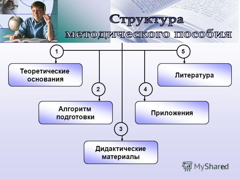 Теоретические основания Алгоритм подготовки Дидактические материалы Приложения Литература 15 2 4 3 11