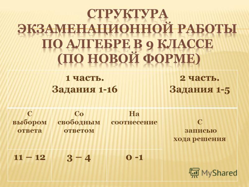 1 часть. Задания 1-16 2 часть. Задания 1-5 С выбором ответа Со свободным ответом На соотнесениеС записью хода решения 11 – 123 – 40 -1