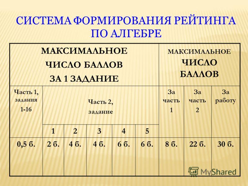 СИСТЕМА ФОРМИРОВАНИЯ РЕЙТИНГА ПО АЛГЕБРЕ МАКСИМАЛЬНОЕ ЧИСЛО БАЛЛОВ ЗА 1 ЗАДАНИЕ МАКСИМАЛЬНОЕ ЧИСЛО БАЛЛОВ Часть 1, задания 1-16 Часть 2, задание За часть 1 За часть 2 За работу 12345 0,5 б.2 б.4 б. 6 б. 8 б.22 б.30 б.