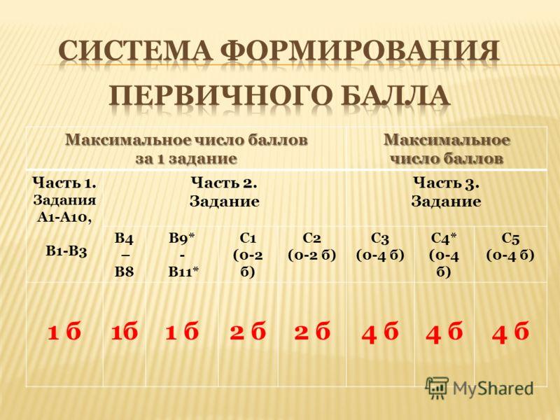 Максимальное число баллов за 1 задание Максимальное число баллов Часть 1. Задания А1-А10, В1-В3 Часть 2. Задание Часть 3. Задание В4 – В8 В9* - В11* С1 (0-2 б) С2 (0-2 б) С3 (0-4 б) С4* (0-4 б) С5 (0-4 б) 1 б 2 б 4 б