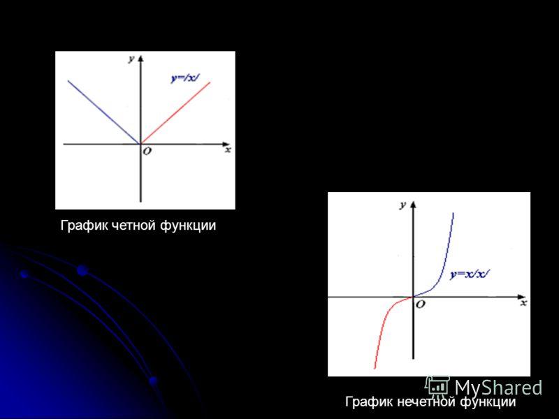 График четной функции График нечетной функции