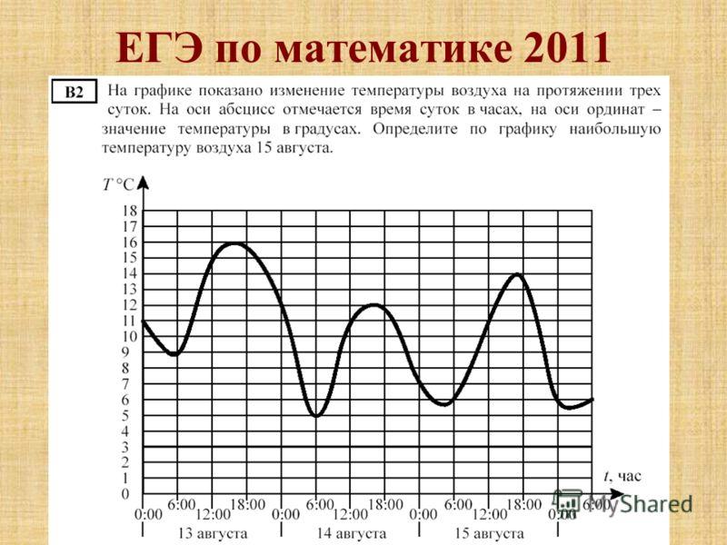 ЕГЭ по математике 2011