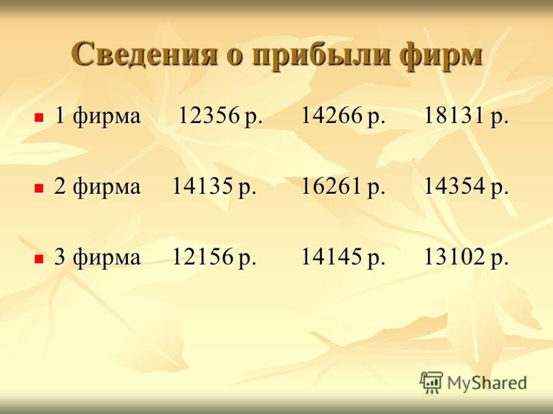 Сведения о прибыли фирм 1 фирма 12356 р. 14266 р. 18131 р. 1 фирма 12356 р. 14266 р. 18131 р. 2 фирма 14135 р. 16261 р. 14354 р. 2 фирма 14135 р. 16261 р. 14354 р. 3 фирма 12156 р. 14145 р. 13102 р. 3 фирма 12156 р. 14145 р. 13102 р.