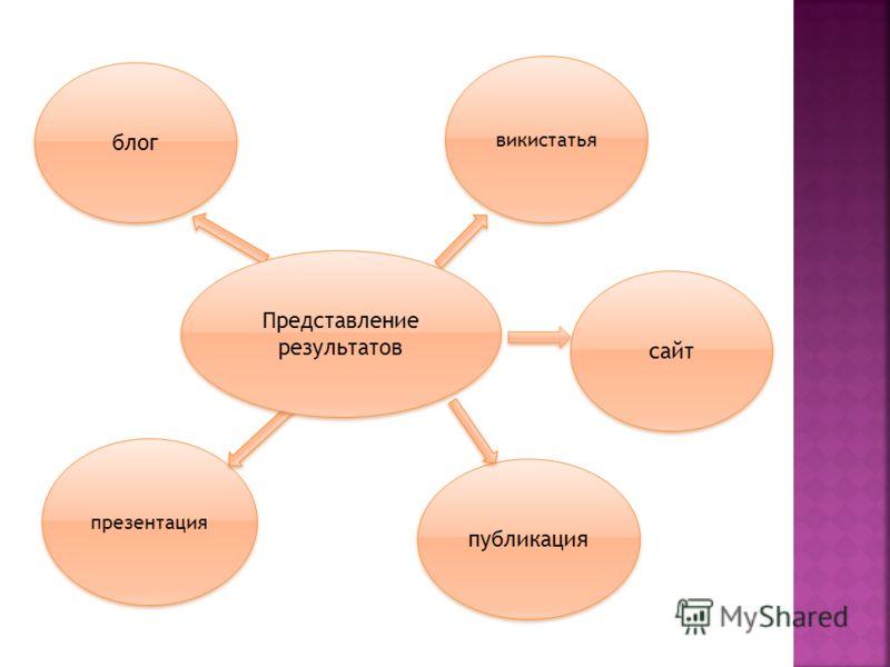 сайт блог презентация публикация викистатья Представление результатов Представление результатов