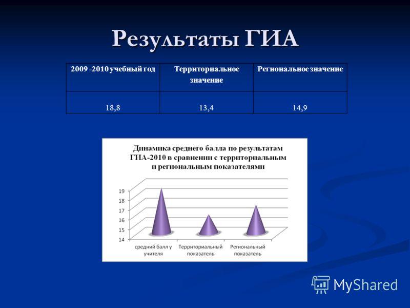 Результаты ГИА 2009 -2010 учебный год Территориальное значение Региональное значение 18,813,414,9