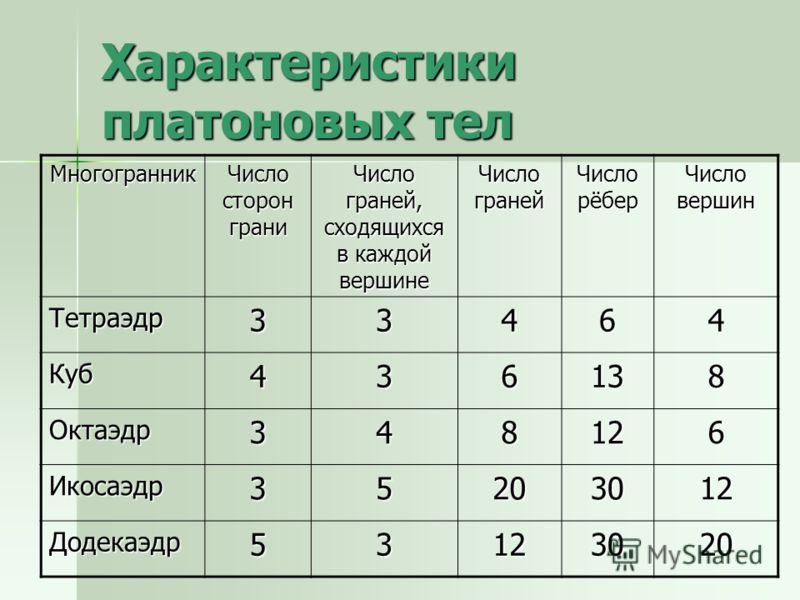 Характеристики платоновых тел Многогранник Число сторон грани Число граней, сходящихся в каждой вершине Число граней Число рёбер Число вершин Тетраэдр33464 Куб436138 Октаэдр348126 Икосаэдр35203012 Додекаэдр53123020