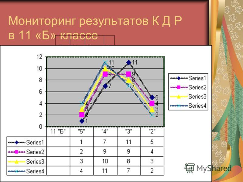 Мониторинг результатов К Д Р в 11 «Б» классе 5432 17115 2994 31083 41172 11 Б