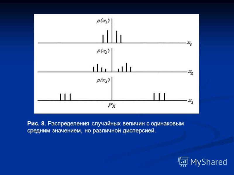 Рис. 8. Распределения случайных величин с одинаковым средним значением, но различной дисперсией.