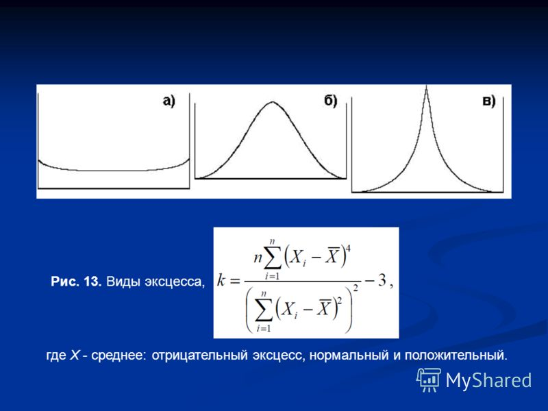 Рис. 13. Виды эксцесса, где X - среднее: отрицательный эксцесс, нормальный и положительный.