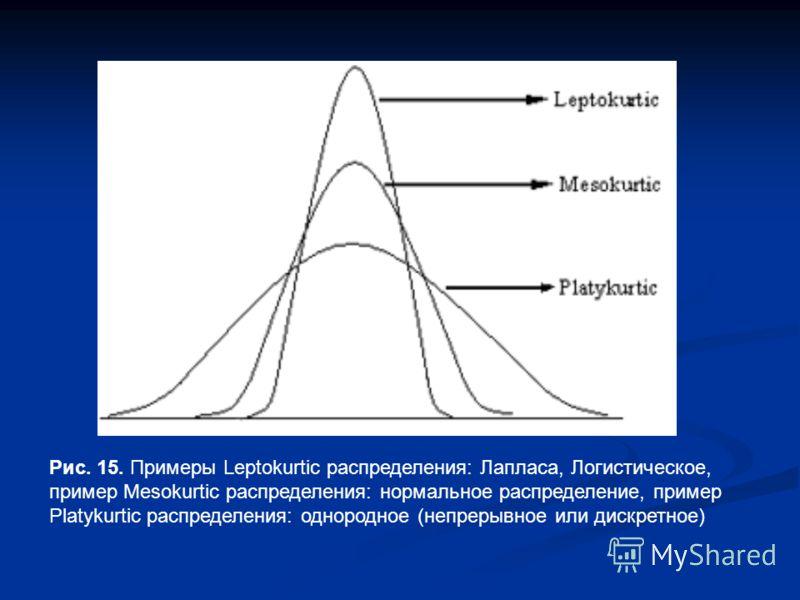 Рис. 15. Примеры Leptokurtic распределения: Лапласа, Логистическое, пример Mesokurtic распределения: нормальное распределение, пример Platykurtic распределения: однородное (непрерывное или дискретное)