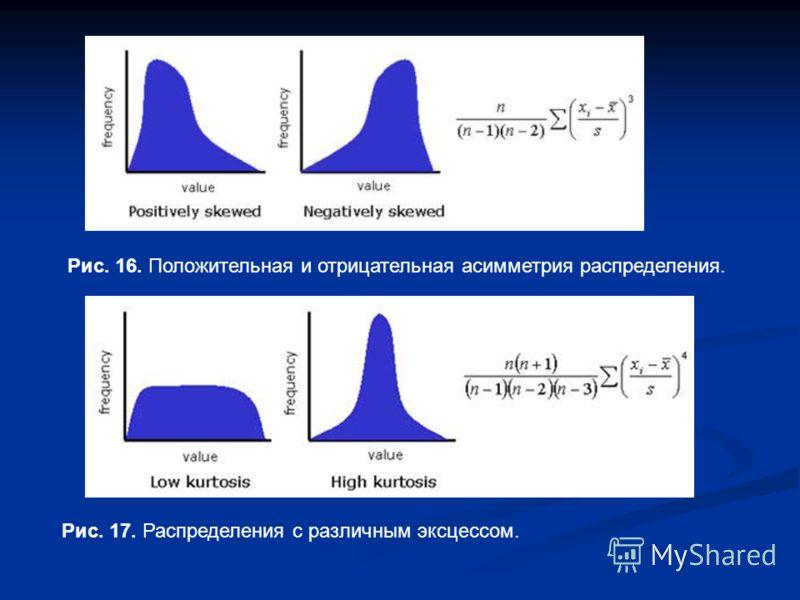 Рис. 16. Положительная и отрицательная асимметрия распределения. Рис. 17. Распределения с различным эксцессом.