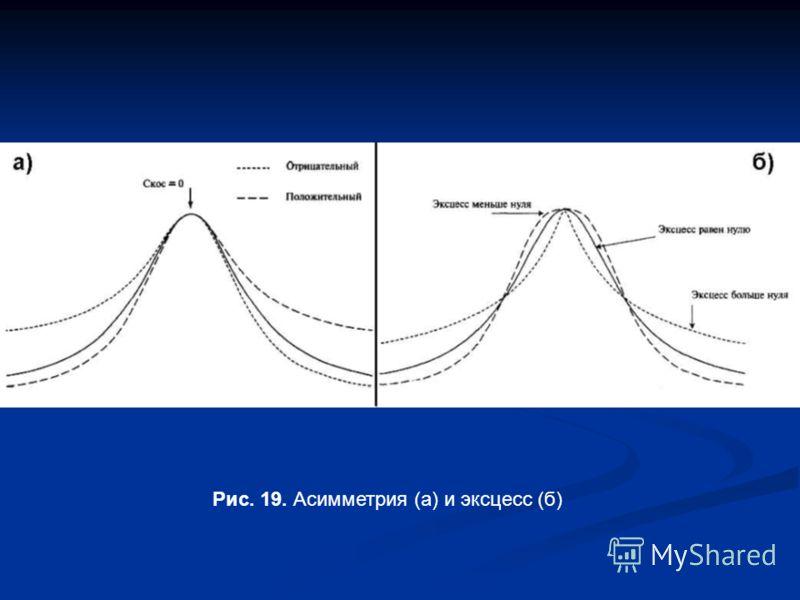 Рис. 19. Асимметрия (а) и эксцесс (б)