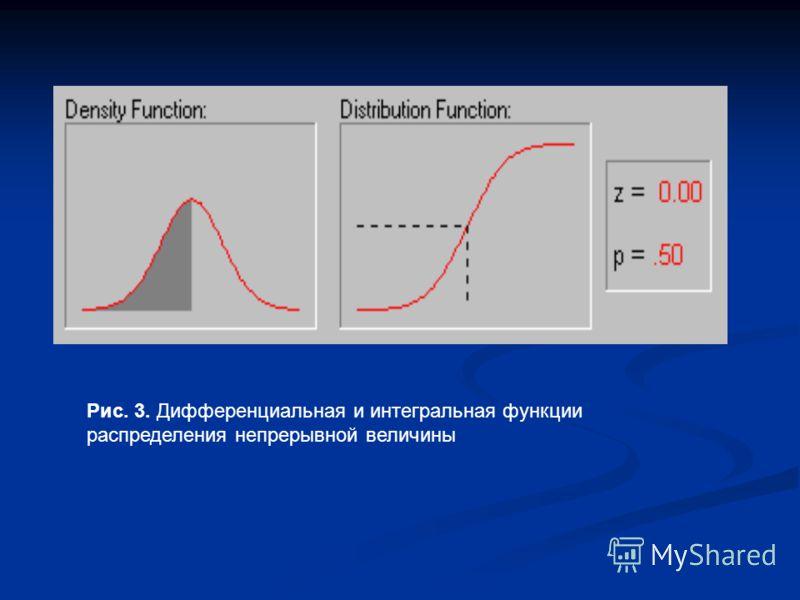 Рис. 3. Дифференциальная и интегральная функции распределения непрерывной величины