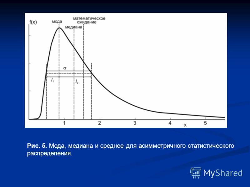 Рис. 5. Мода, медиана и среднее для асимметричного статистического распределения.