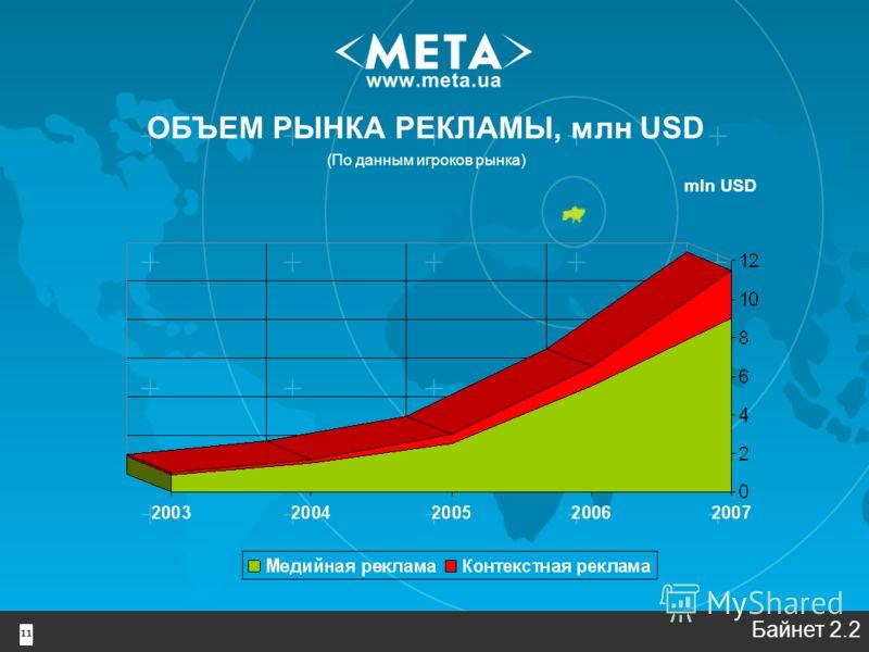 11 ОБЪЕМ РЫНКА РЕКЛАМЫ, млн USD (По данным игроков рынка) mln USD Байнет 2.2