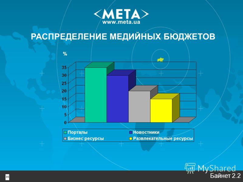 16 РАСПРЕДЕЛЕНИЕ МЕДИЙНЫХ БЮДЖЕТОВ % Байнет 2.2