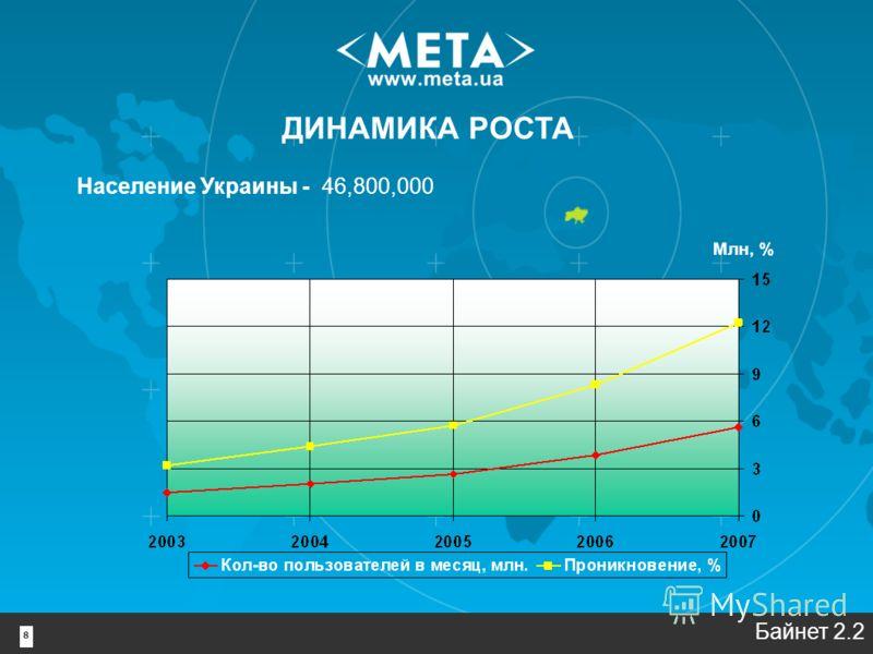 8 ДИНАМИКА РОСТА Млн, % Население Украины - 46,800,000 Байнет 2.2